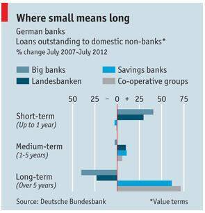 Germany's banking system - Old-fashioned but in favour